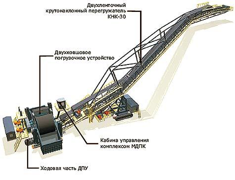 Мобильный дробильный комплекс в Протвино шлюзовые затворы 6